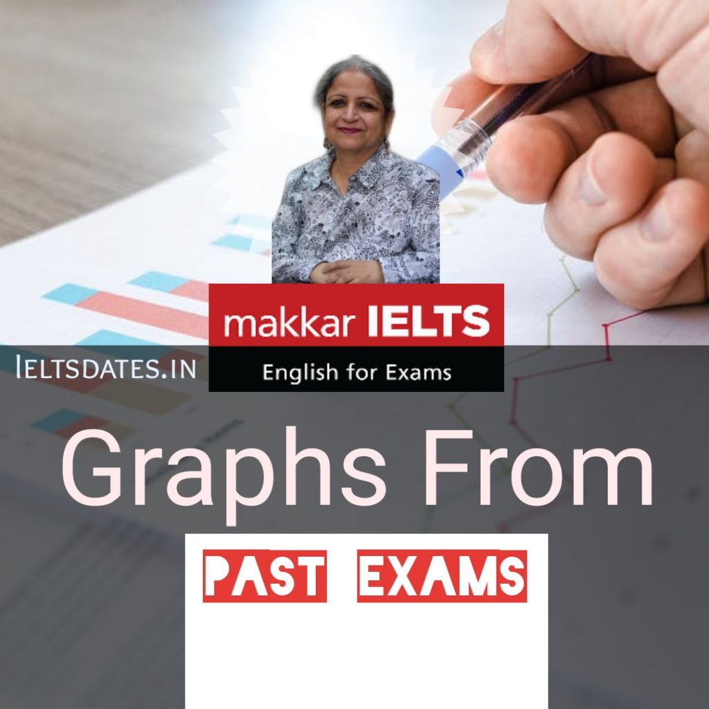 Makkar IELTS Graphs from past exams, Download pdf